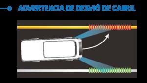 Si el conductor no indico su maniobra con la luz de giro, y el sistema detecta que sobrepasa los limites de su carril, un evento se generá