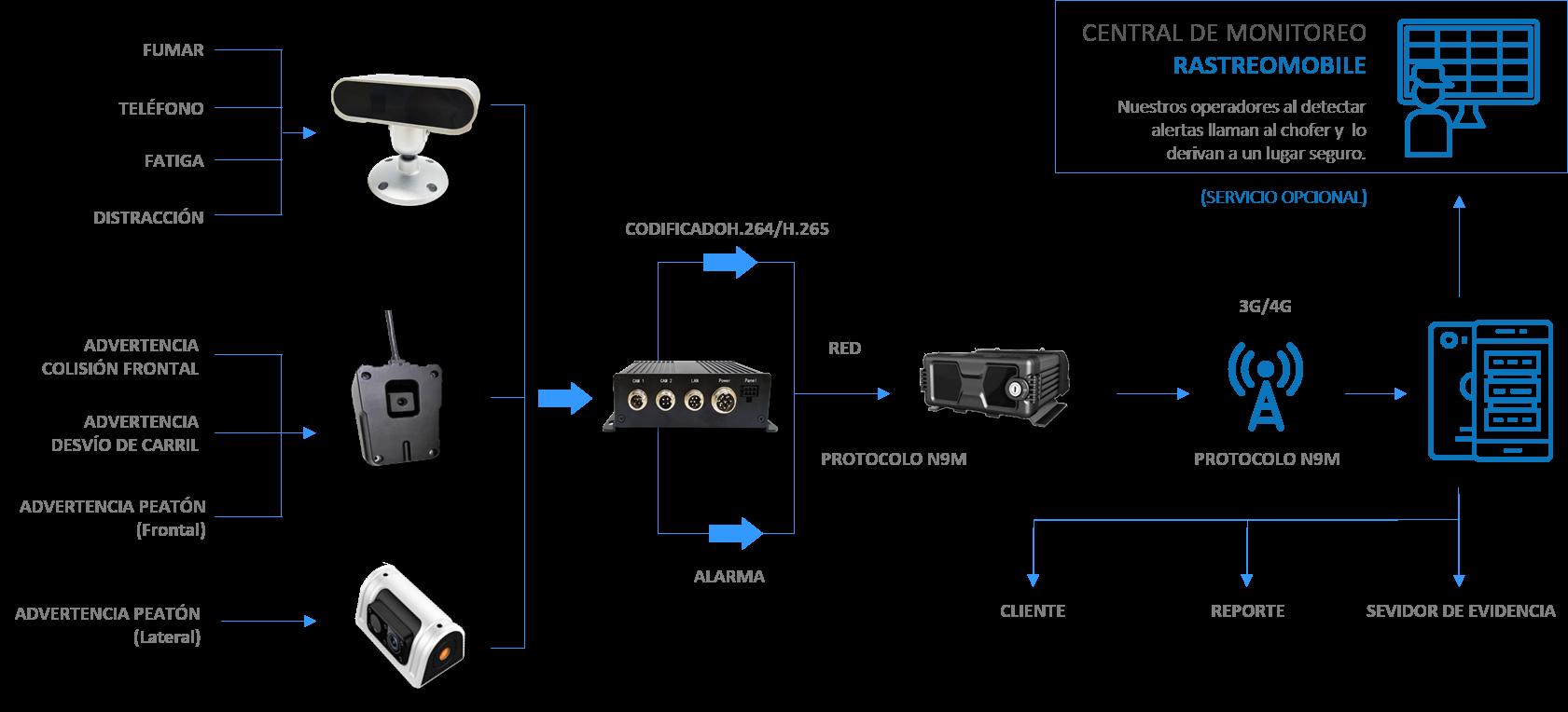 Diagrama conexión Inteligencia Artificial