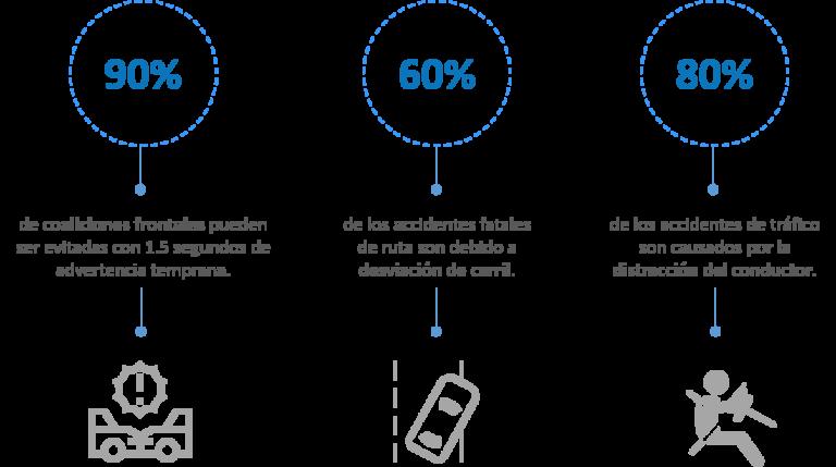 Estadisticas de accidentes por no tener inteligencia artificial instalada en sus vehiculos (ADAS y DSM)