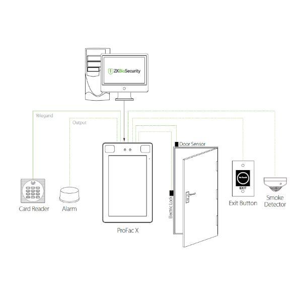 Diagrama de Conexionado de Terminal de Verificación